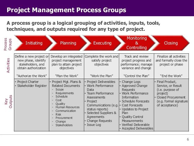 pmi essentials of project management review