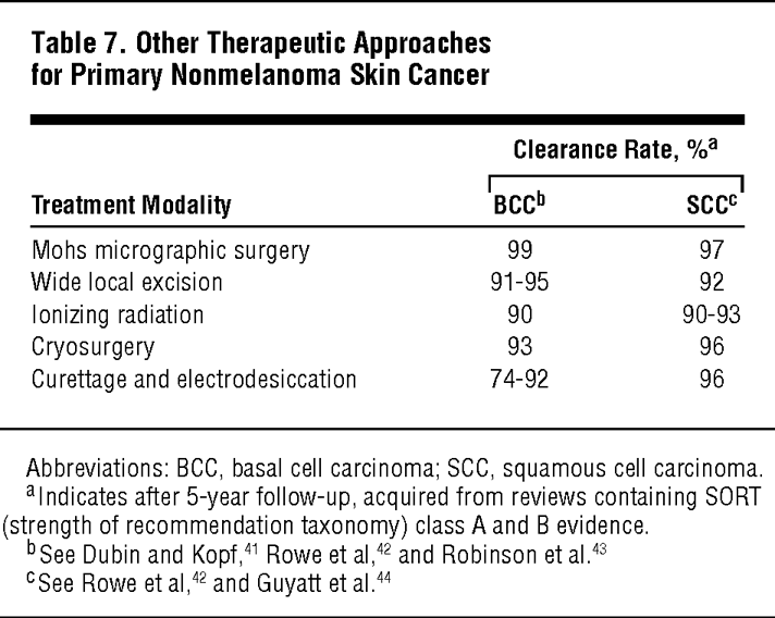 treatment of squamous cell carcinoma in situ a review